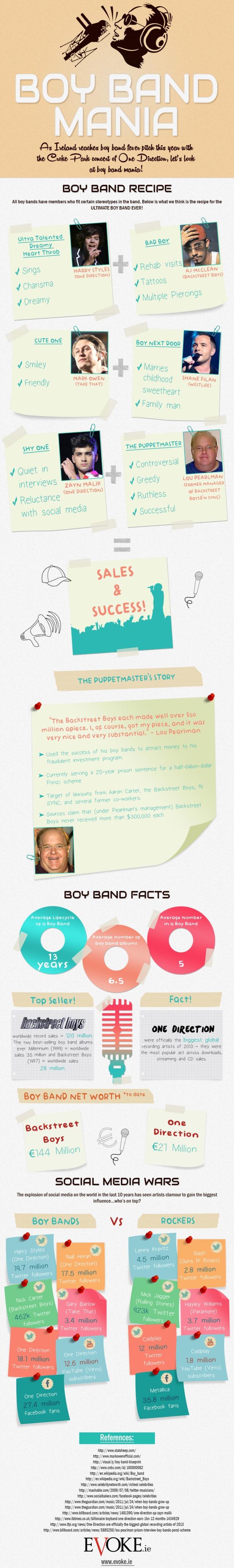 Boyband stats